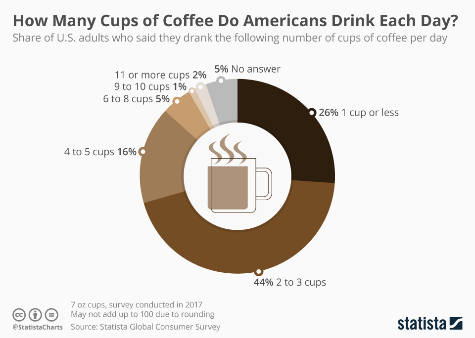 Infographic: How Many Cups of Coffee Do Americans Drink Each Day?   Statista
