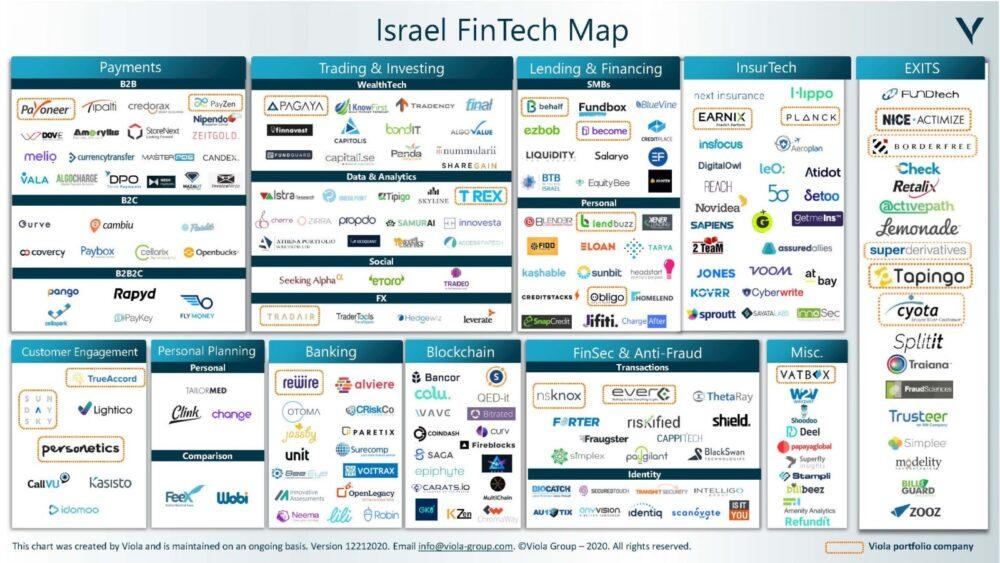 Israeli fintech landscape (Courtesy of Viola Ventures)